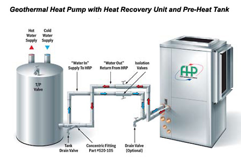 Water heater with geothermal
